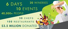 Scottsdale Culinary Festival, an annual tradition of food, wine and music!