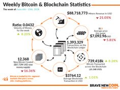 How Block-chain Technology will Revolutionize Online Bitcoin Ethereum Litecoin Cryptocurrency Money Week, Bitcoin Market, Visualisation, Cryptocurrency News, Blockchain Cryptocurrency, Crypto Currencies, Marketing Data, Bitcoin Price, Buy Bitcoin