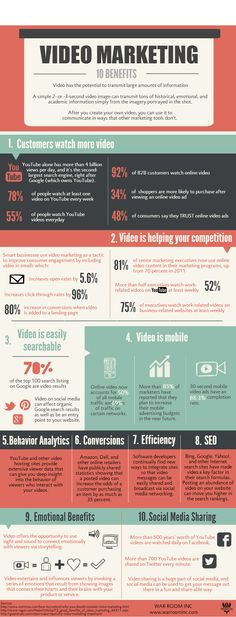 Video marketing is seemingly complex. From the What - (marketing using videos online), to the How (through paid/organic/corporate pages like Youtube), to the Why. Below is infographic that takes you through the Why in the form of the Top 10 Benefits