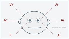 Eye Direction and Lying - How to detect lies from the direction of an individual's gaze / visual accessing cues.