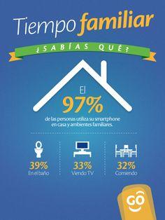 ¿Sabías que el 97% de las personas utiliza su smartphone en casa y en ambientes familiares?