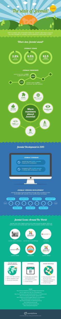 10 Ideas De Joomla Infografia Diseño Web Desarrollo Web