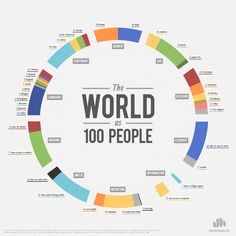 Graphic designer Jack Hagley's chart visualizing the world as 100 people. 23 have no shelter, and 13 don't have access to safe water. Seven have a college degree. Five speak English.