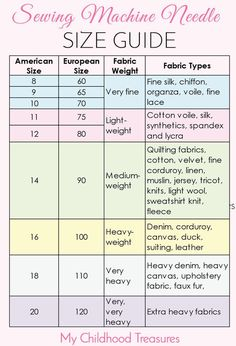 EASY guide to sewing needle sizes. Using the right kind of sewing machine needle for the job means you will get a professional looking seam every time.