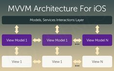 MVVM is an abbreviation of Model View ViewModel. It is a new concept for the designing pattern and is useful for iOS app development. App Development, Ios App, Architecture, Pattern, Patterns, Model, Vorlage