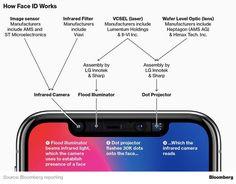 Pursue Deadline Production, Apple Accidentally Reduce FaceID Accuracy?   DetikApps