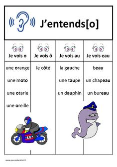 French Language Lessons, French Language Learning, French Lessons, French Teaching Resources, Teaching French, French Course, French Worksheets, French Education, French Grammar