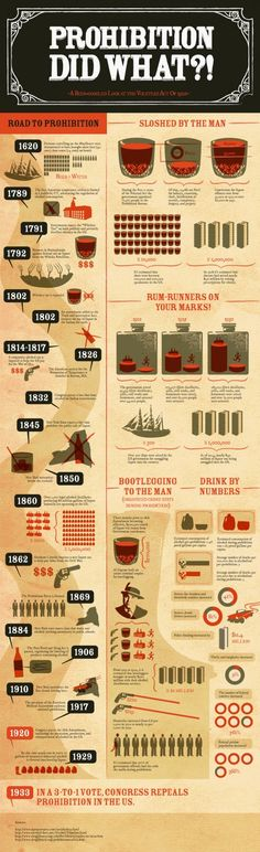 This infographic spells out a history of attempts (and failures) of alcohol legislation.