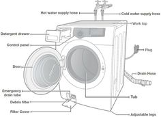Front Loading Washing Machine Parts Location