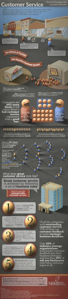 NBRI Customer Service Infographic to help every company see the value in creating a customer service centric organization.