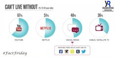 Sorry, cable -- almost a quarter of survey respondents said they're just not interested in the content TV has to offer. Reputation Management, Brand Management, Social Media Marketing, Digital Marketing, Tube Youtube, Tv Watch, Search Engine Marketing, Best Seo, 24 Years Old