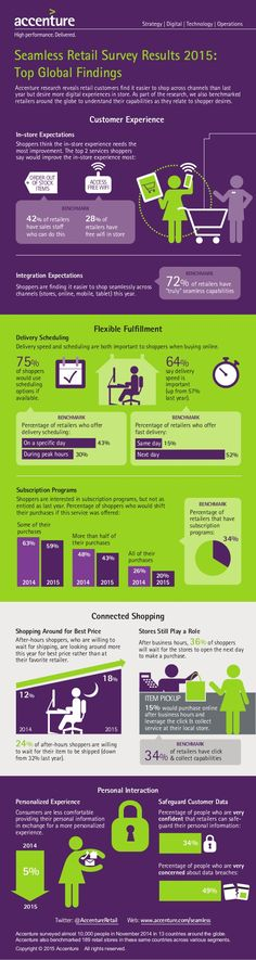 Seamless Retail survey Results 2015 Infographic
