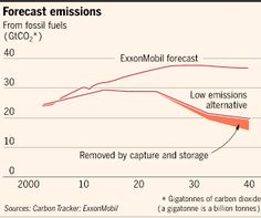 A climate fix would ruin investors - FT.com