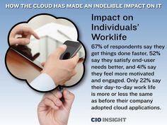 Impact on Individuals' Worklife