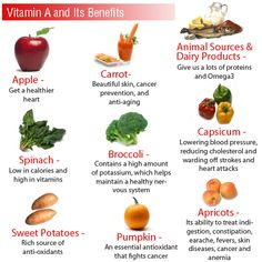 Vitamin A is a fat-soluble vitamin that is good for healthy vision, skin, bones and other tissues in the body. Description from healthyfoodhouses.com. I searched for this on bing.com/images