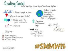 Scaling social with Jay Baer Social Media Marketing World #smmw15 #sketchnotes #social media