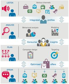 Consumer Focus and the Customer Engagement Framework