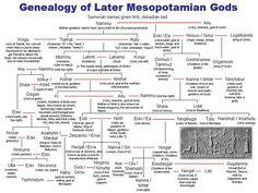 Genealogy of lesser Mesopotamian gods