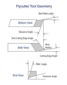 geometría de cuchillas de corte