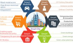 A Smart City Concept by the Smart City Consortium. Real Estate Slogans, City Drawing, Water Management, Green Architecture, Technology Background, Smart City, Sustainable Development, Future City, Urban Planning