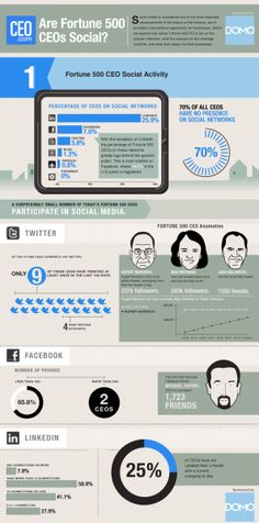 How Social Are Fortune 500 CEOs?