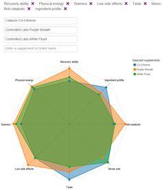 New supplement comparison tool: Supplement Comparer.
