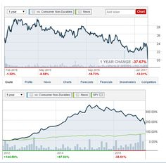 Mnkd Stock Quote Stunning Pintravelbabble On Investing  Pinterest  Share Prices