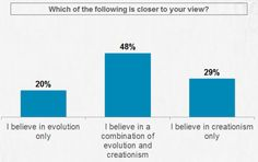 wow. more people believe strictly in creationism than evolution.