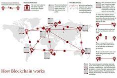 #Blockchain : 5 propositions pour transformer les services financiers