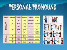 La Enseñanza del Ingles: Pronombres Personales (Personal Pronouns)