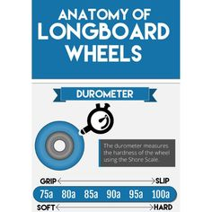 """Welcome to this week's #wheelstokewednesday where we'll be taking a closer look at the anatomy of a longboard wheel.  First up is the durometer or """"duro"""" which measures how hard or soft your wheels (or polyurethane that your wheels are made of) are according to the Shore A scale.  As a general rule softer wheels are typically grippier as they tend to have a softer ride rolling over any inconsistencies in the road more smoothly. Harder wheels in comparison slide easier & often have a faster… Closer, Anatomy, Wednesday, Scale, Wheels, Boards, Instagram Posts, Weighing Scale, Planks"""