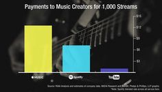 What Apple Music, Spotify, and YouTube Are Paying Musicians