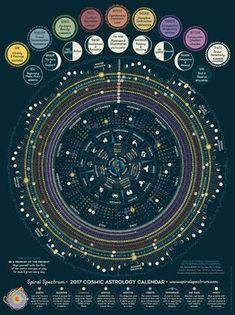 2017 Cosmic Calendar // Spiral Spectrum [CHAKRA, MOON & ASTROLOGY Mandala Art/Chart] 18x24 Full Color Poster