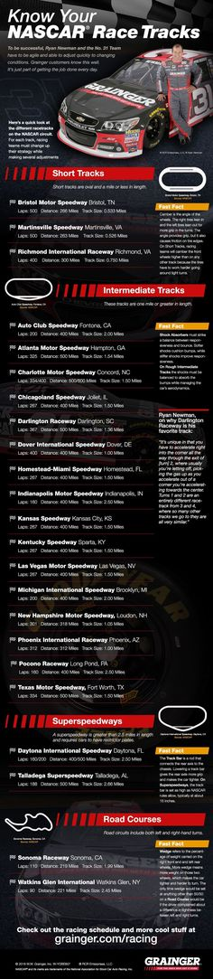 Know Your NASCAR Racetracks Infographic.