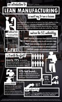 Lean Manufacturing Infographic - An Introduction, 5S