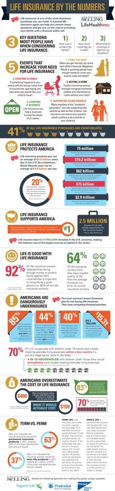 Life Insurance by the numbers