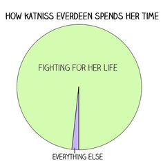 "12 Charts All ""Hunger Games"" Fans Will Understand"