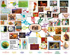 Fall Mindmap Complete - Click for Page and Click Image there to Enlarge, http://www.onecommunityglobal.org/fall-lesson-plan/