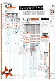 Infografik: Deutscher Terror. Eine Grafik zur Geschichte der Rote Armee Fraktion (RAF): alle Mitglieder und alle ihre Verbrechen auf einer Seite.