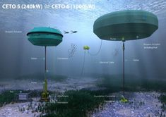 Underwater Aussie wave farms pump both power and water [The Future of Energy: http://futuristicnews.com/category/future-energy/ Solar Panels & Wind Turbines: http://futuristicshop.com/category/alternative_energy/]