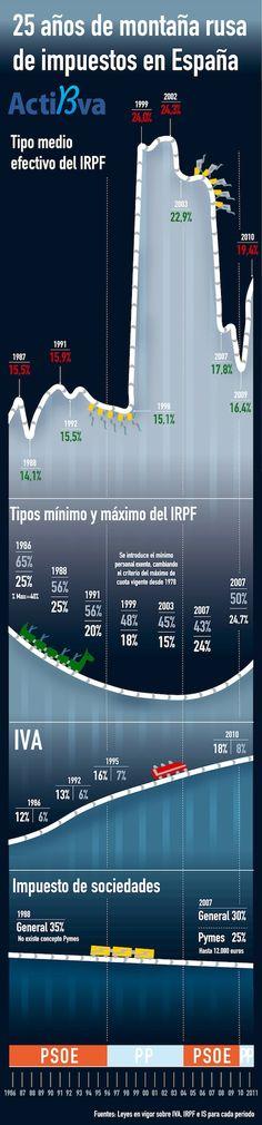 Las 12 Mejores Imágenes De Gestoría Cunningham Fierro Accounting Blog Y Spain