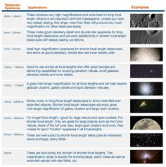 What you may expect to see through telescope eyepieces...     ***  www.ozscopes.com.au