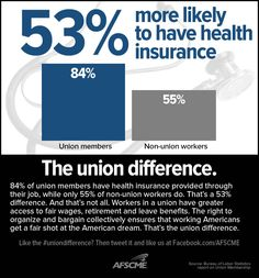 84% of union members have health insurance provided through their job compared to 55% of non-union workers.    The right to organize and bargain collectively ensures that working Americans get a fair shot at the American dream. That's the union difference.