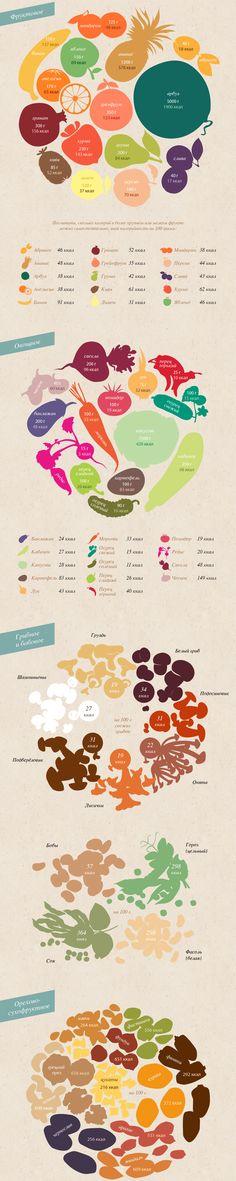 Инфографика: калорийность
