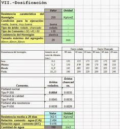 Dosificación de hormigónDosificación de hormigón |  #HormigónArmado, #PlanillasExcel, #Isoluciones