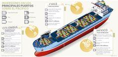 Puertos del Pacífico se preparan para la ampliación del Canal de Panamá