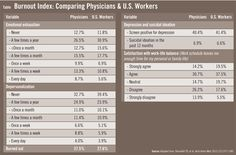 Burnout Chart: Physicians vs US Workers #chart #work #business #healthcare #professionals