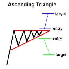 How to Trade Chart Patterns