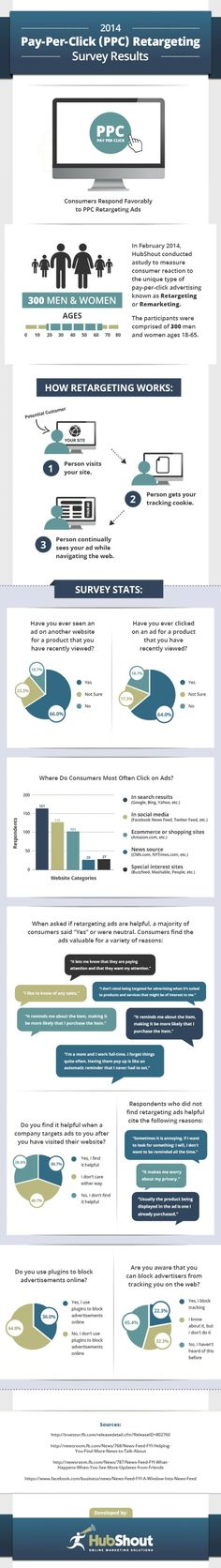 2014 Pay-Per-Click (PPC) Retargeting Survey Results