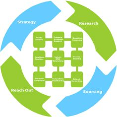 ✪✪.. The #sourcing strategy is the most important aspect of the #sourcingcycle. It is also necessary to understand the need, analyze it and negotiate expectations with the end #client..✪✪